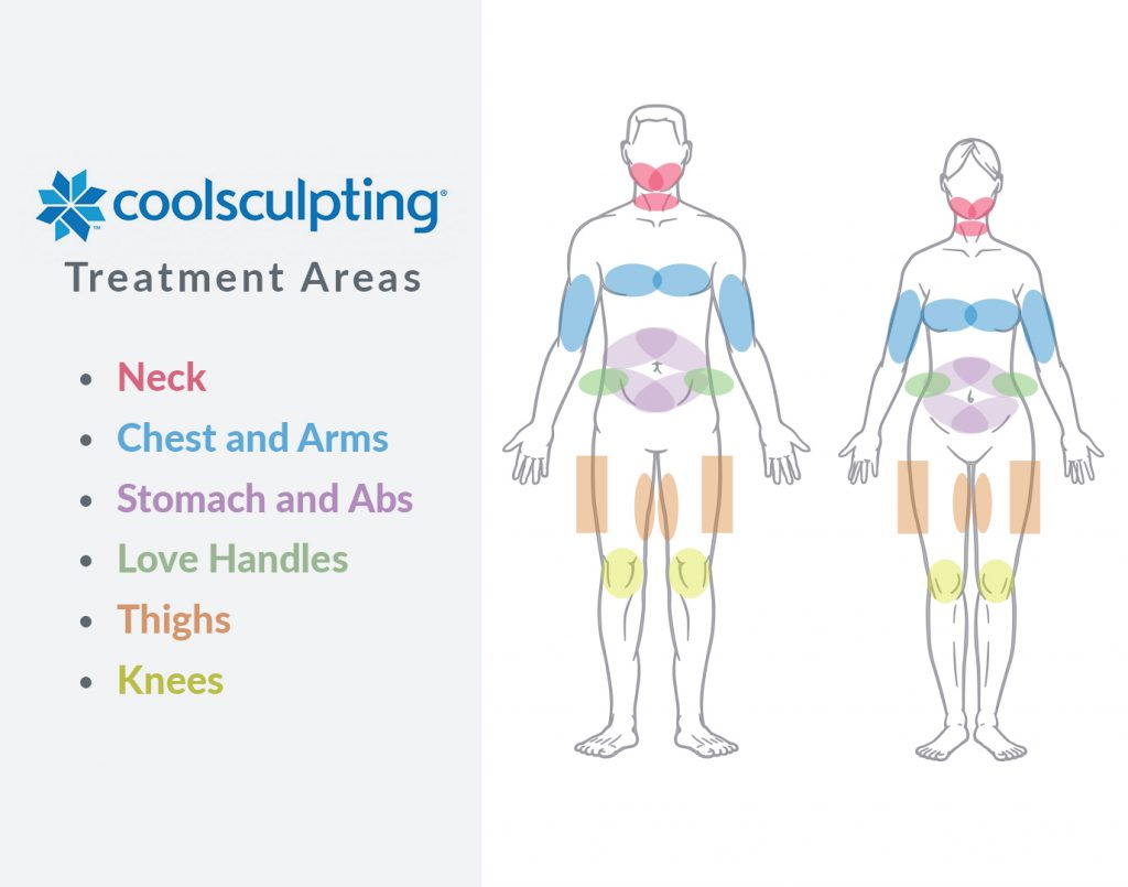 Body Contouring Specialists La Jolla