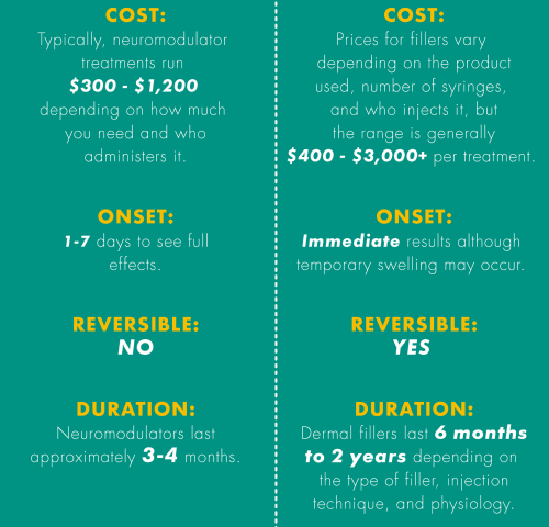 Cost of Neuromodulators and Dermal Filler Infographic for CLDerm. Typically, neuromodulator treatments run $300 - $1200 dollars. Prices for fillers vary depending on the product used, number of syringes, and who injects it, but the range is generally $400 - $3000 per treatment. It typically takes 1-7 days to see the full effects of modulators while dermal fillers see immediate results.