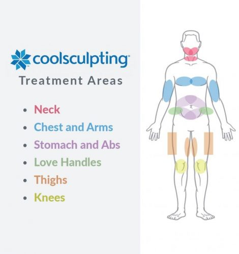 Coolsculpting for Men San Diego